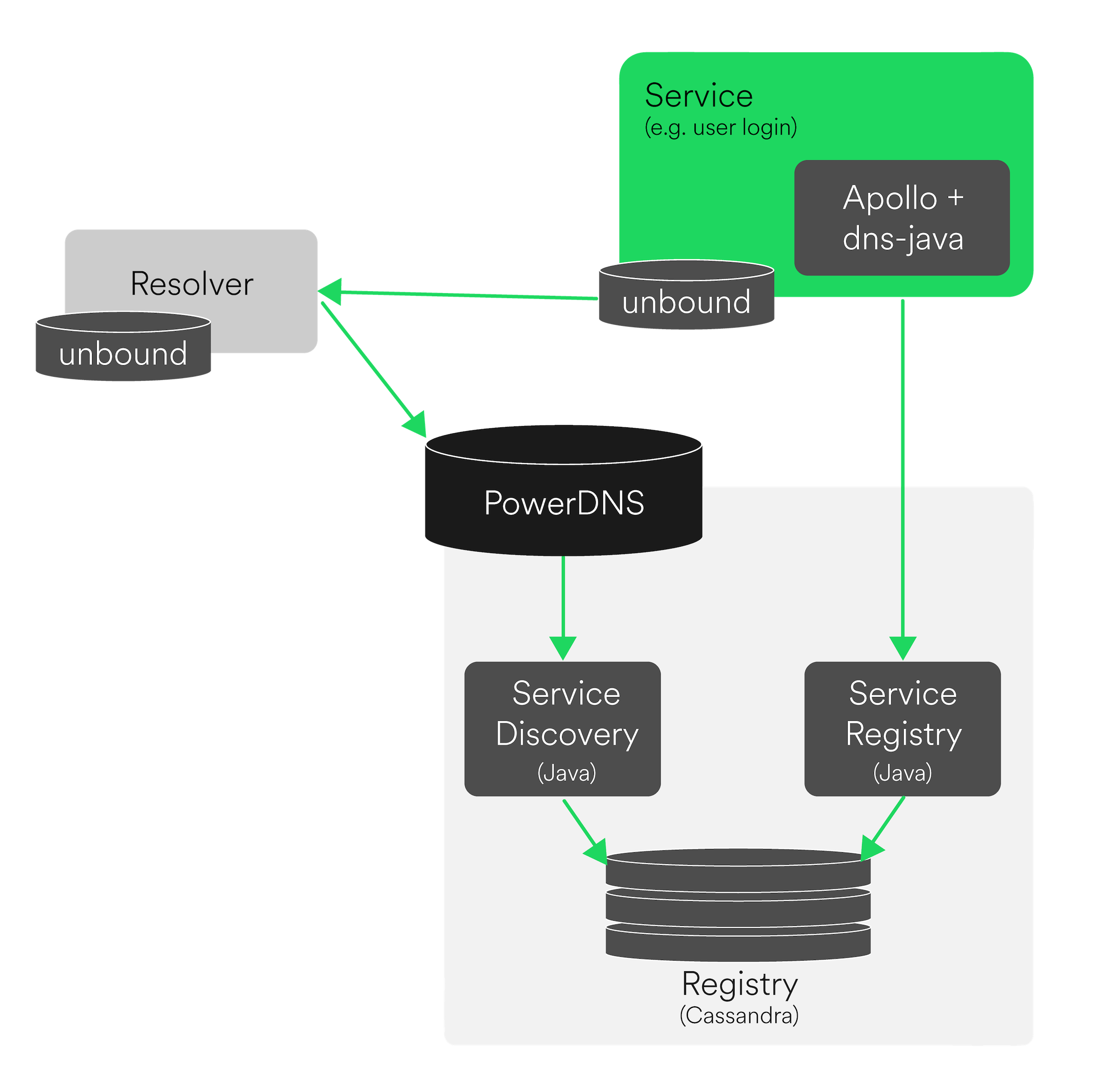 Spotify's Love/Hate Relationship with DNS – roguelynn